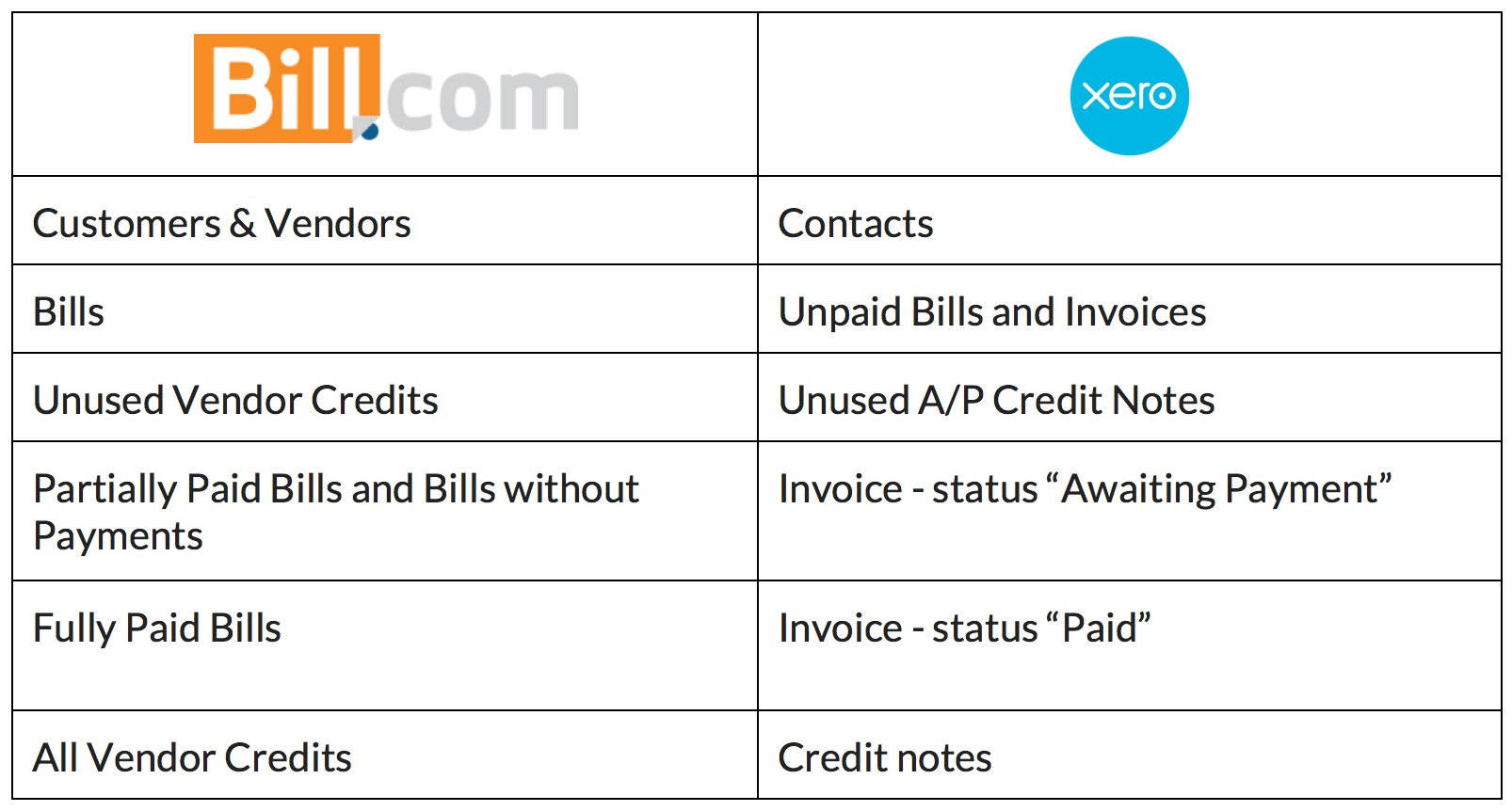 xero-billcom-table